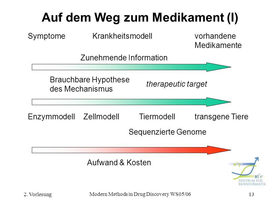 2. Vorlesung Modern Methods in Drug Discovery WS05/06 13 Auf dem Weg zum Medikament (I) Symptome Krankheitsmodell vorhandene Medikamente Zunehmende In