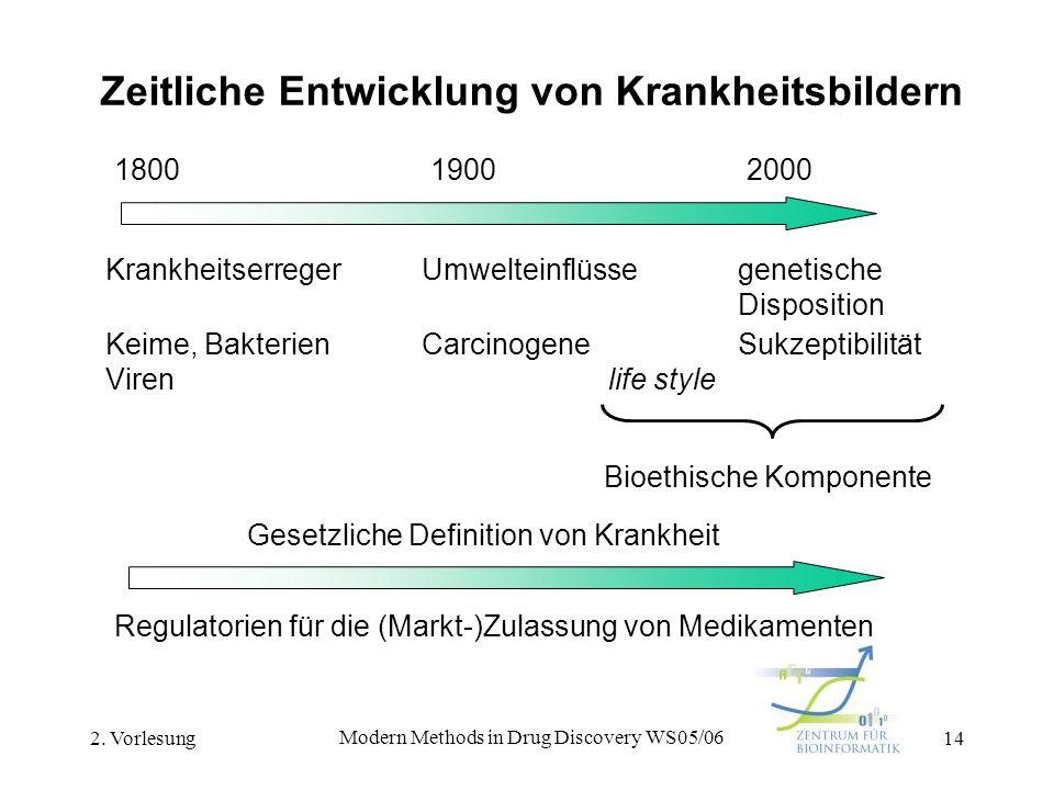 2. Vorlesung Modern Methods in Drug Discovery WS05/06 14 Zeitliche Entwicklung von Krankheitsbildern KrankheitserregerUmwelteinflüssegenetische Dispos