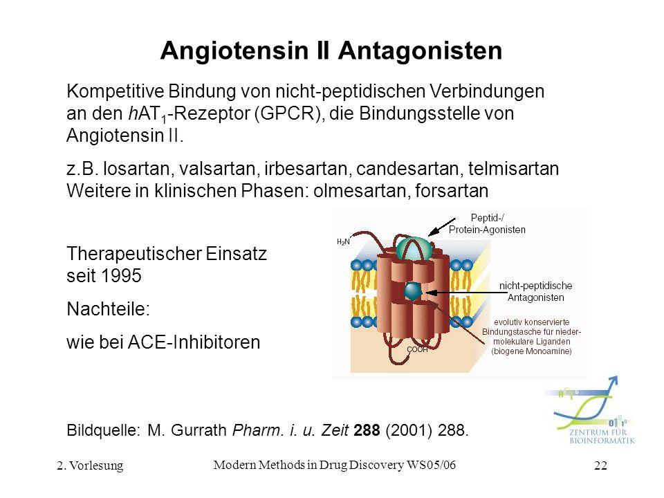2. Vorlesung Modern Methods in Drug Discovery WS05/06 22 Angiotensin II Antagonisten Kompetitive Bindung von nicht-peptidischen Verbindungen an den hA