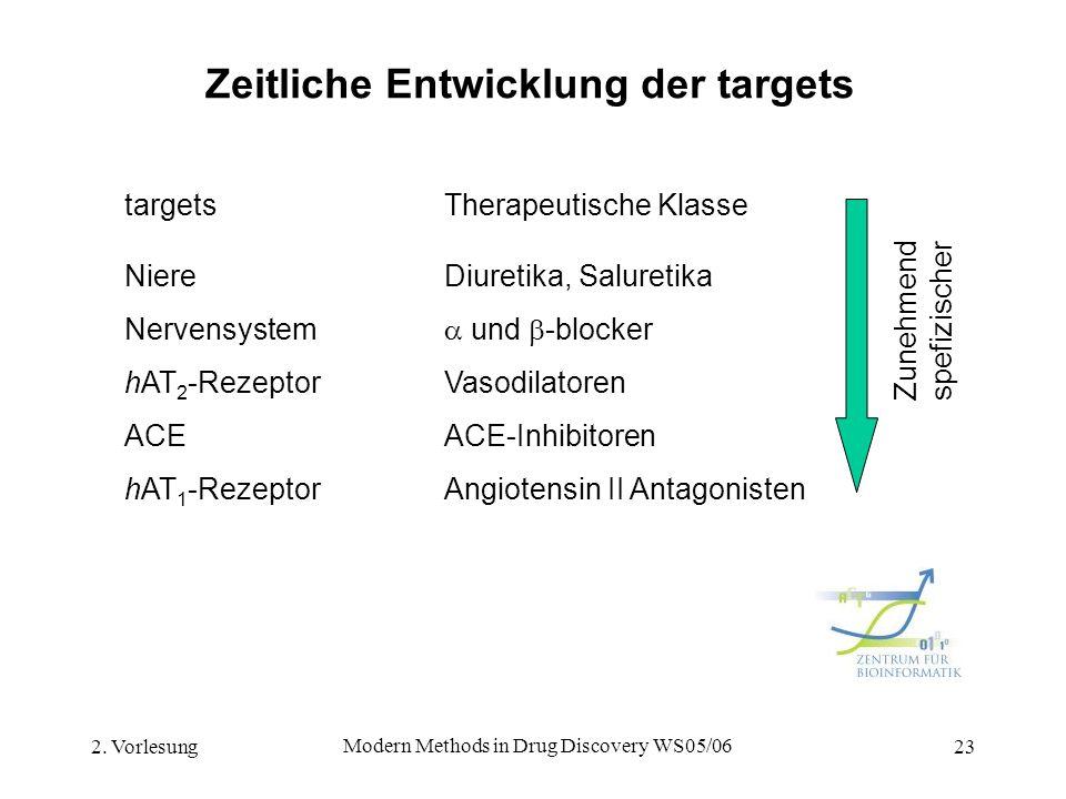 2. Vorlesung Modern Methods in Drug Discovery WS05/06 23 Zeitliche Entwicklung der targets targetsTherapeutische Klasse NiereDiuretika, Saluretika Ner