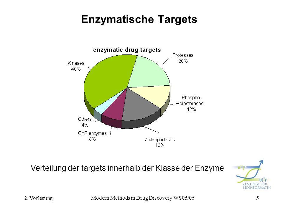 2. Vorlesung Modern Methods in Drug Discovery WS05/06 5 Enzymatische Targets Verteilung der targets innerhalb der Klasse der Enzyme