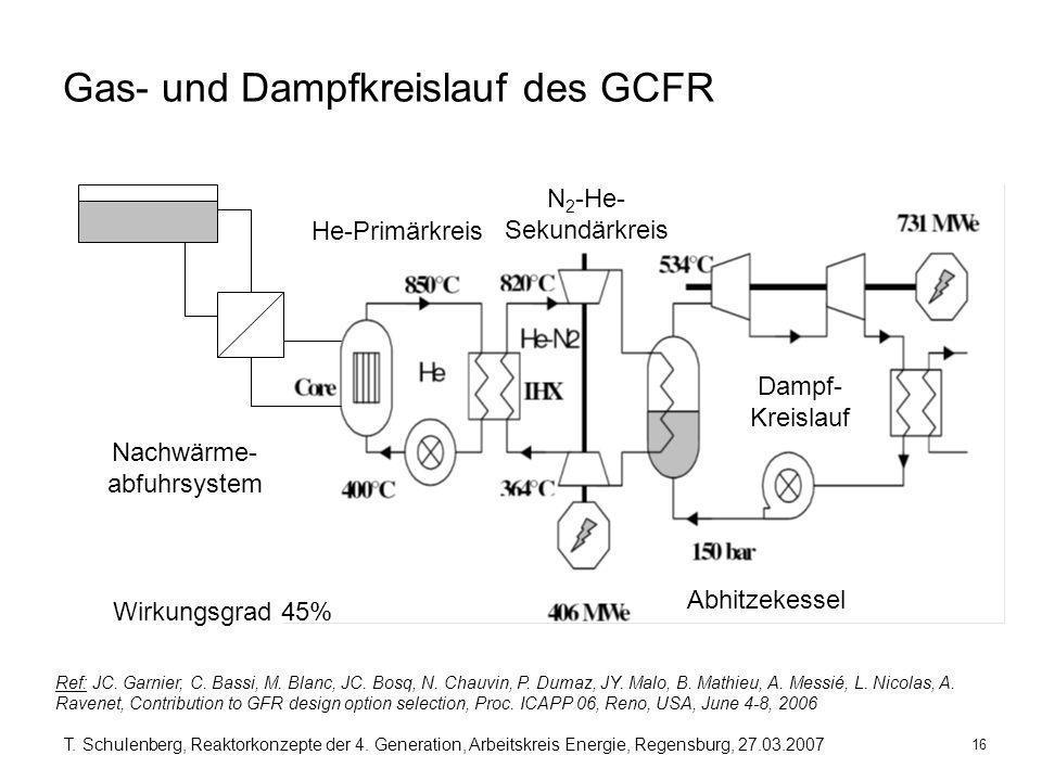16 T. Schulenberg, Reaktorkonzepte der 4. Generation, Arbeitskreis Energie, Regensburg, 27.03.2007 Gas- und Dampfkreislauf des GCFR N 2 -He- Sekundärk