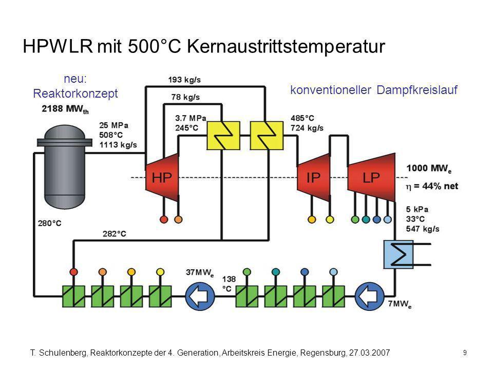 9 T. Schulenberg, Reaktorkonzepte der 4. Generation, Arbeitskreis Energie, Regensburg, 27.03.2007 HPWLR mit 500°C Kernaustrittstemperatur konventionel