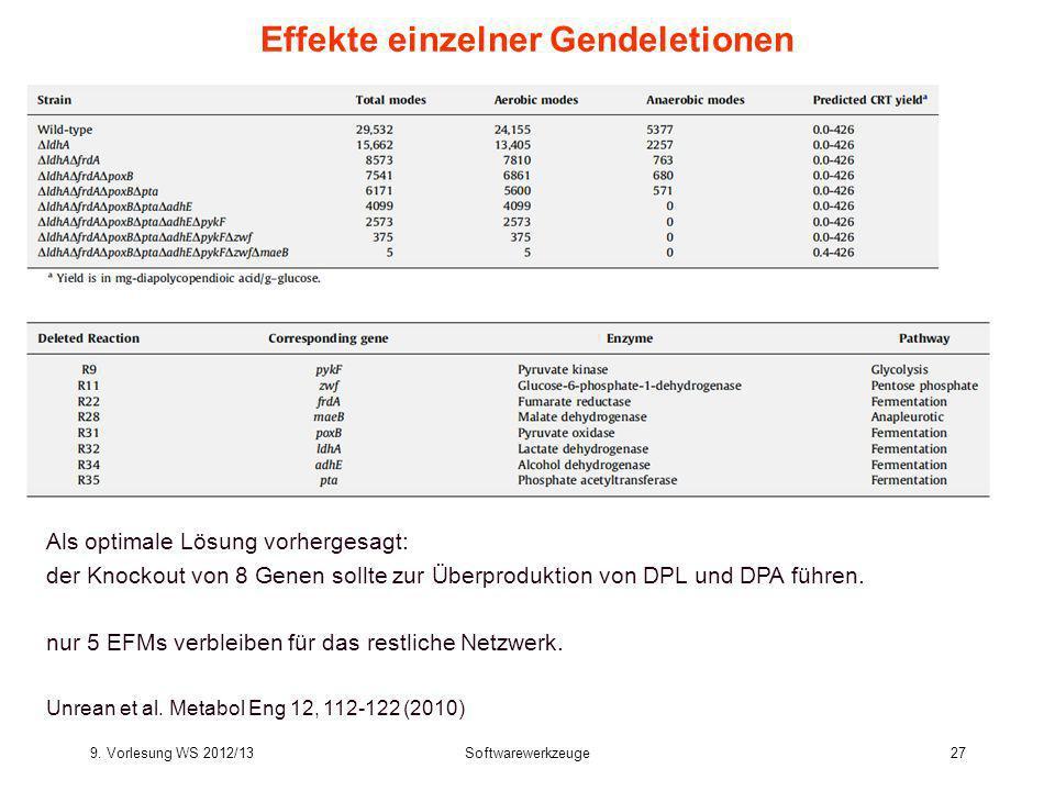 9. Vorlesung WS 2012/13Softwarewerkzeuge27 Effekte einzelner Gendeletionen Als optimale Lösung vorhergesagt: der Knockout von 8 Genen sollte zur Überp
