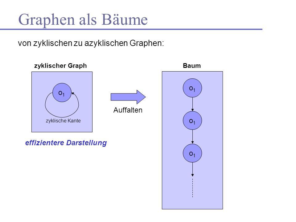 Graphen als Bäume von zyklischen zu azyklischen Graphen: o1o1 zyklische Kante o1o1 o1o1 o1o1 Auffalten Baumzyklischer Graph effizientere Darstellung