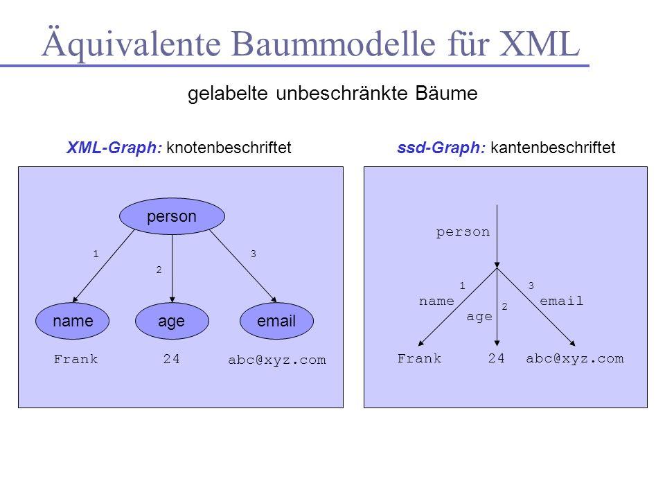 person agenameemail Frank24 abc@xyz.com person name age email Frank24abc@xyz.com XML-Graph: knotenbeschriftetssd-Graph: kantenbeschriftet Äquivalente