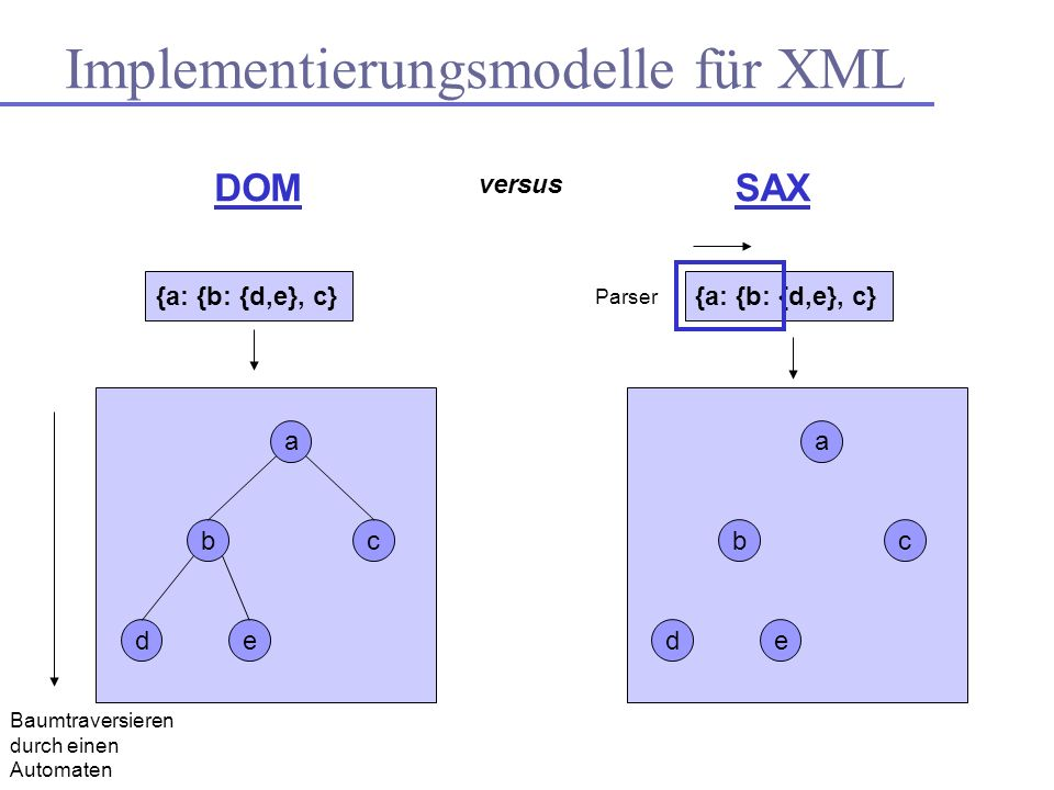 {a: {b: {d,e}, c} Implementierungsmodelle für XML DOMSAX a bc de versus {a: {b: {d,e}, c} a bc de Baumtraversieren durch einen Automaten Parser