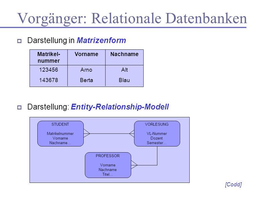 Vorgänger: Relationale Datenbanken Darstellung in Matrizenform Darstellung: Entity-Relationship-Modell STUDENT Matrikelnummer Vorname Nachname… VORLES