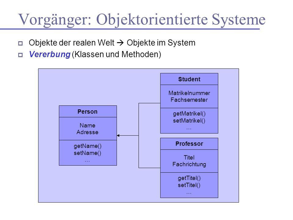 Vorgänger: Objektorientierte Systeme Objekte der realen Welt Objekte im System Vererbung (Klassen und Methoden) Person Name Adresse getName() setName(