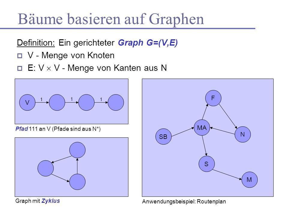 Bäume basieren auf Graphen Definition: Ein gerichteter Graph G=(V,E) V - Menge von Knoten E: V V - Menge von Kanten aus N Graph mit Zyklus V Pfad 111