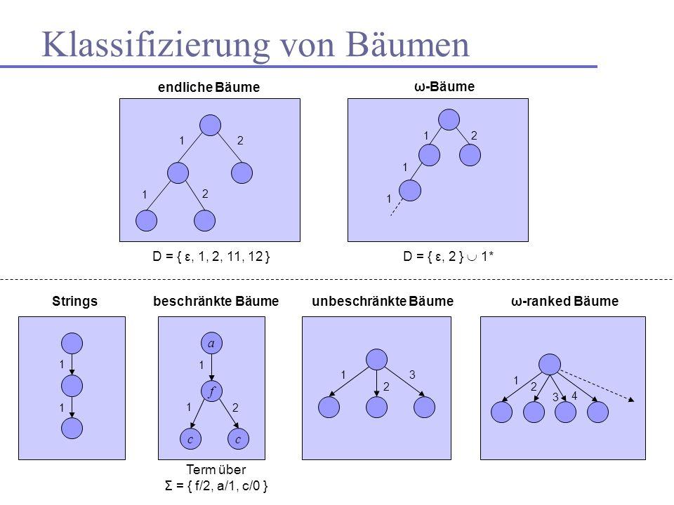 Klassifizierung von Bäumen D = { ε, 1, 2, 11, 12 } D = { ε, 2 } 1* ω-Bäume 12 1 2 12 1 1 a f cc 1 1 2 beschränkte Bäumeunbeschränkte Bäumeω-ranked Bäu