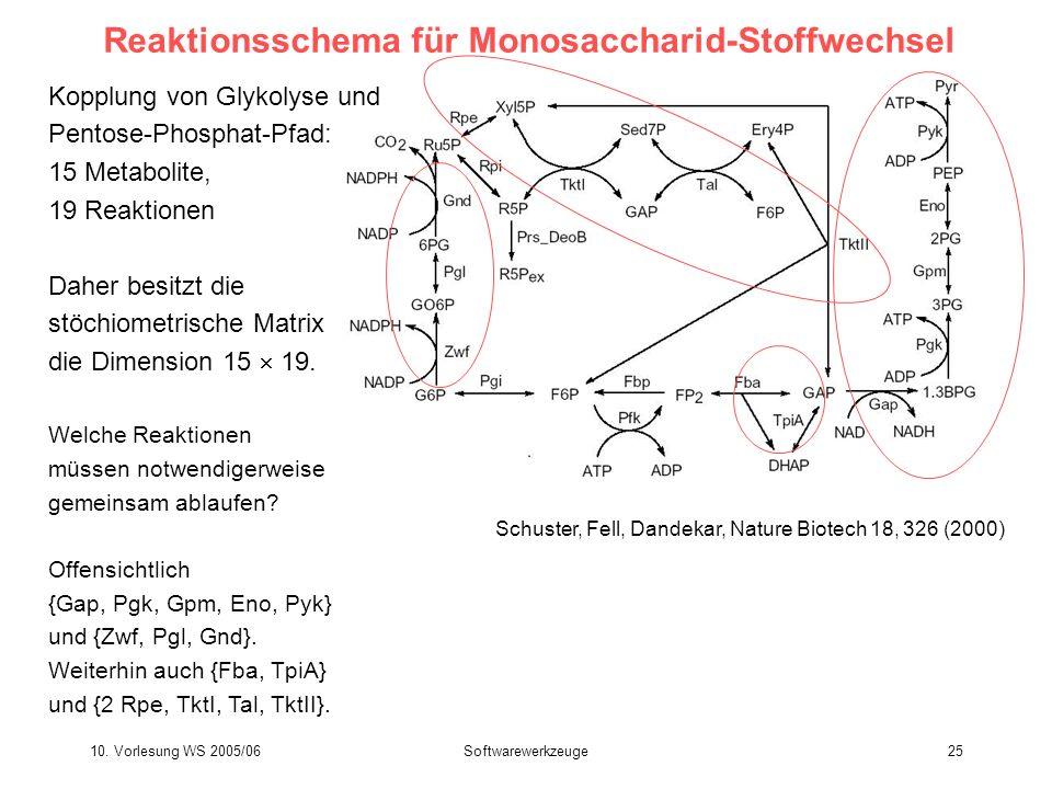 10. Vorlesung WS 2005/06Softwarewerkzeuge25 Reaktionsschema für Monosaccharid-Stoffwechsel Schuster, Fell, Dandekar, Nature Biotech 18, 326 (2000) Kop