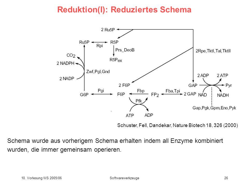 10. Vorlesung WS 2005/06Softwarewerkzeuge26 Reduktion(I): Reduziertes Schema Schema wurde aus vorherigem Schema erhalten indem all Enzyme kombiniert w