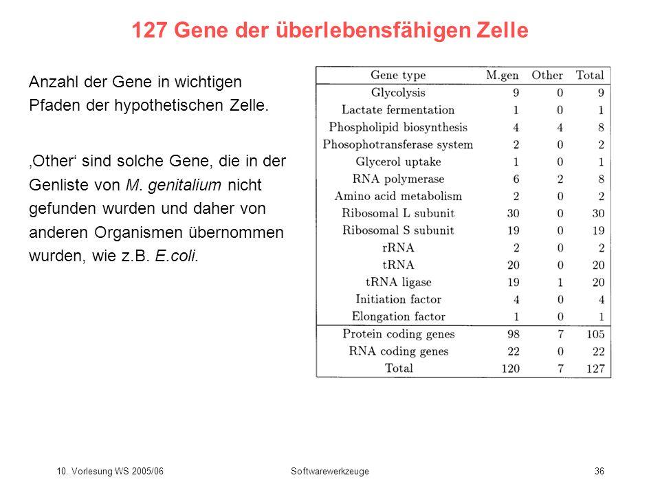10. Vorlesung WS 2005/06Softwarewerkzeuge36 127 Gene der überlebensfähigen Zelle Anzahl der Gene in wichtigen Pfaden der hypothetischen Zelle. Other s