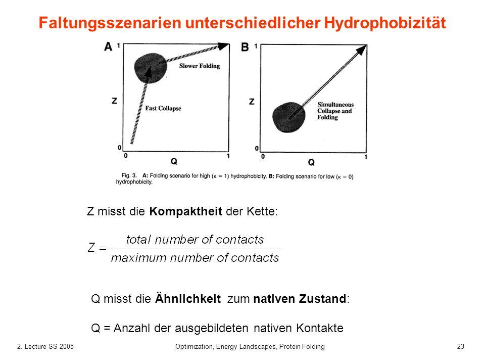 232. Lecture SS 2005 Optimization, Energy Landscapes, Protein Folding Z misst die Kompaktheit der Kette: Q misst die Ähnlichkeit zum nativen Zustand: