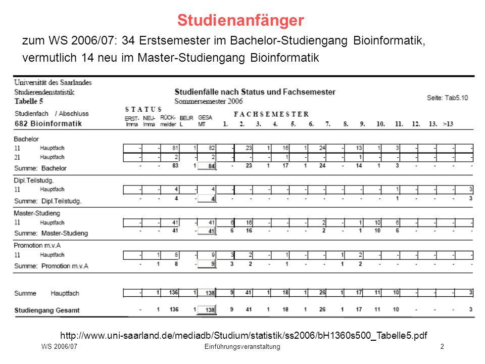 WS 2006/07Einführungsveranstaltung2 Studienanfänger zum WS 2006/07: 34 Erstsemester im Bachelor-Studiengang Bioinformatik, vermutlich 14 neu im Master