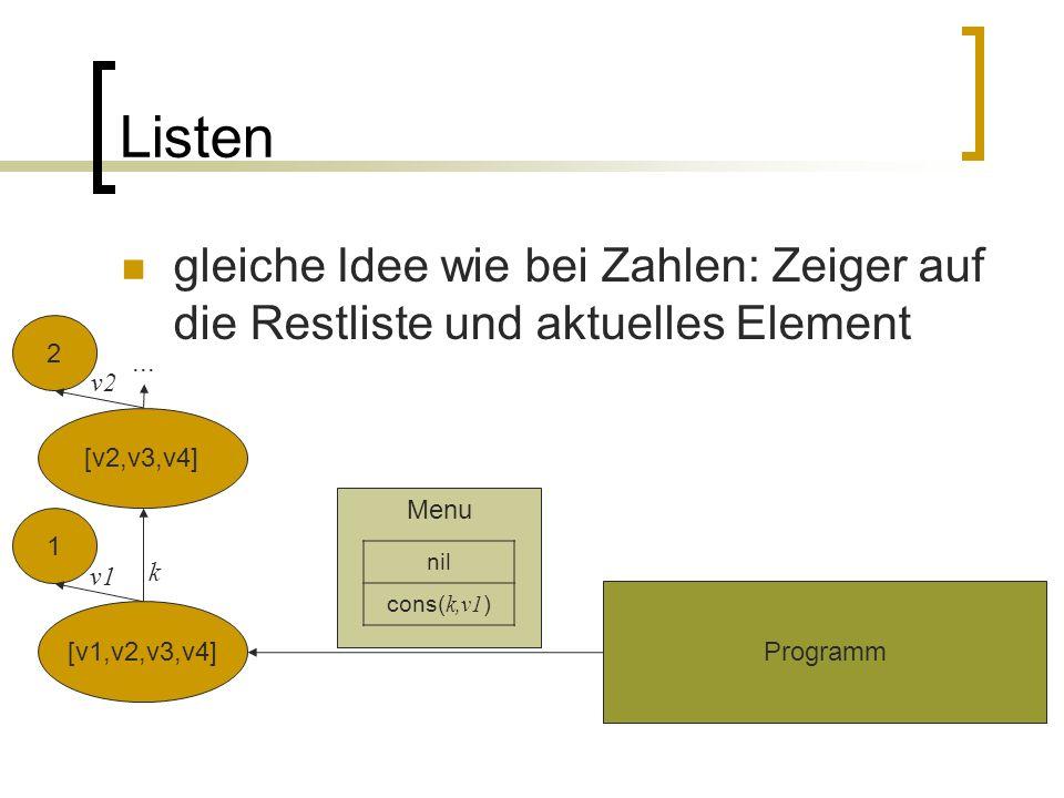 Listen gleiche Idee wie bei Zahlen: Zeiger auf die Restliste und aktuelles Element Programm Menu nil cons( k,v1 ) [v1,v2,v3,v4] 1 2 [v2,v3,v4]...
