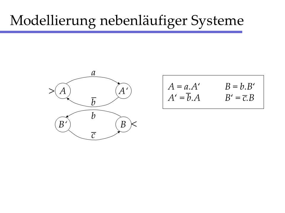 Modellierung nebenläufiger Systeme AA a BB c _ _ b > b A = a.AB = b.B A = b.AB = c.B < _ _