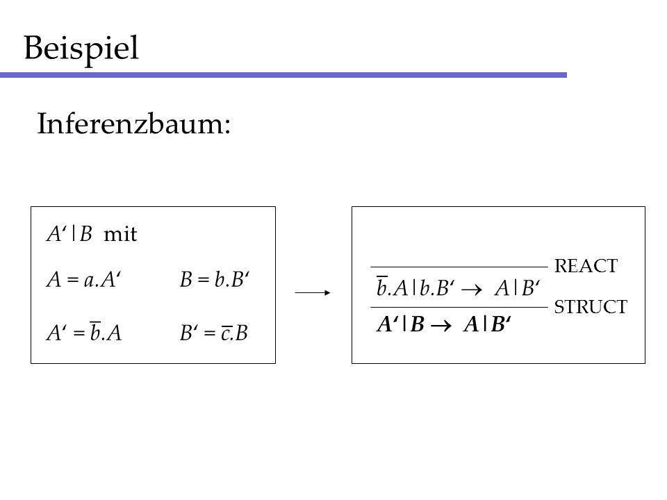 Beispiel A = a.AB = b.B A = b.AB = c.B _ _ A|B mit Inferenzbaum: A|B b.A|b.B A|B _ STRUCT REACT