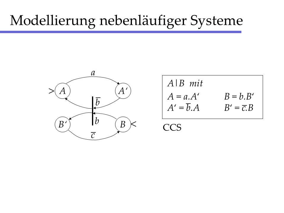 Modellierung nebenläufiger Systeme AA a BB c _ b _ b > < A = a.AB = b.B A = b.AB = c.B A = a.AB = b.B A = b.AB = c.B A|B mit _ _ CCS