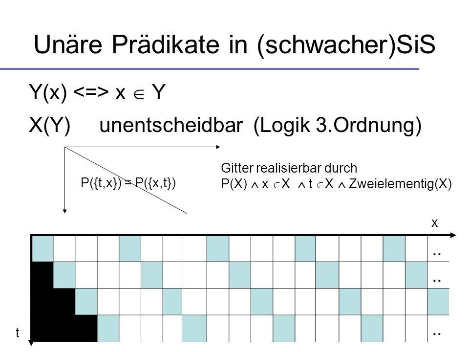Unäre Prädikate in (schwacher)SiS Y(x) x Y X(Y) unentscheidbar (Logik 3.Ordnung).. x t P({t,x}) = P({x,t}) Gitter realisierbar durch P(X) x X t X Zwei