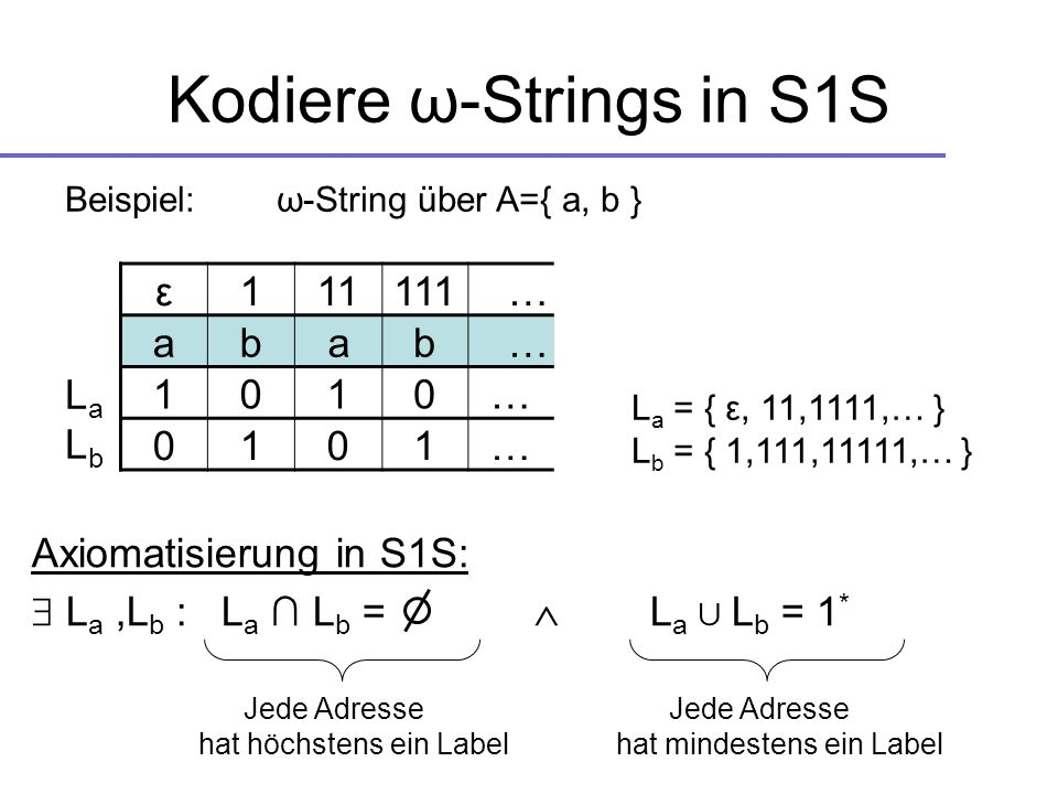 Kodiere ω-Strings in S1S Axiomatisierung in S1S: L a,L b : L a L b = L a L b = 1 * Jede Adresse hat höchstens ein Label Jede Adresse hat mindestens ein Label ε111111 … abab … 1010… 0101… Beispiel: ω-String über A={ a, b } L a = { ε, 11,1111,… } L b = { 1,111,11111,… } LaLbLaLb