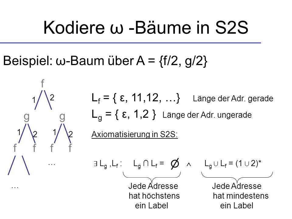 Kodiere ω -Bäume in S2S g Beispiel: ω-Baum über A = {f/2, g/2} f ff 2 2 1 1 L f = { ε, 11,12, …} Länge der Adr. gerade L g = { ε, 1,2 } Länge der Adr.
