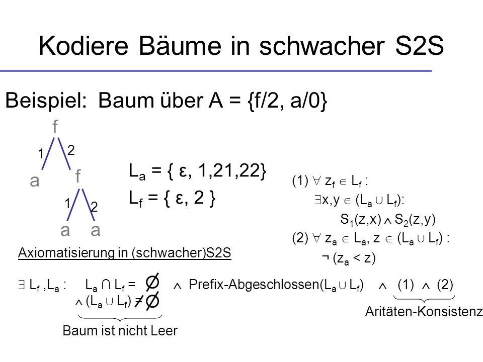 Kodiere Bäume in schwacher S2S f Beispiel: Baum über A = {f/2, a/0} f aa a 2 2 1 1 L a = { ε, 1,21,22} L f = { ε, 2 } Axiomatisierung in (schwacher)S2
