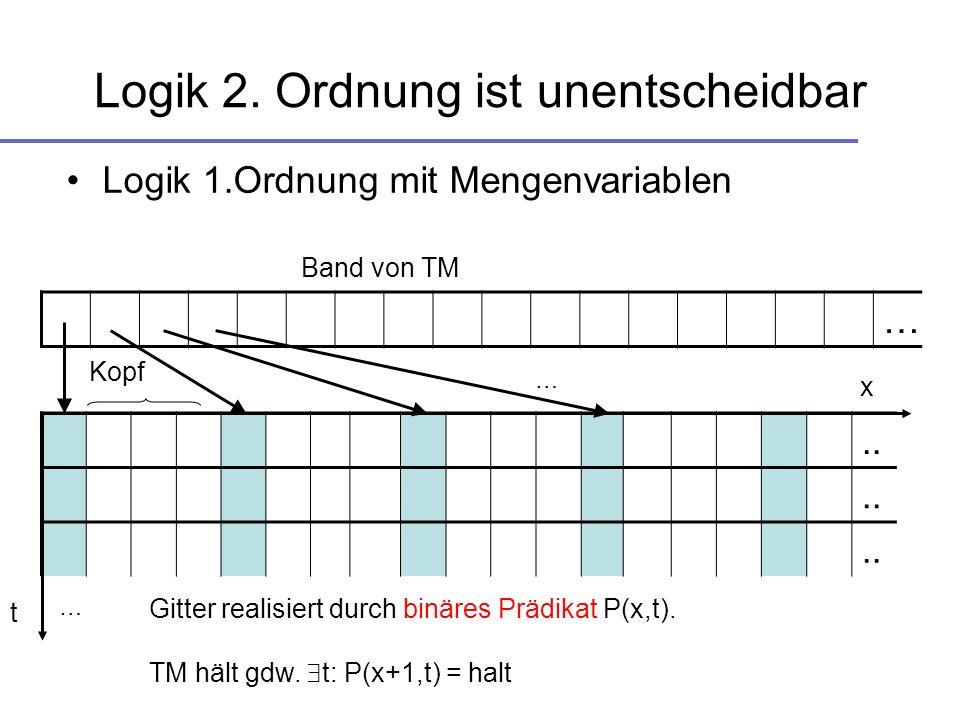Logik 2. Ordnung ist unentscheidbar.. Logik 1.Ordnung mit Mengenvariablen x … Band von TM … … t Gitter realisiert durch binäres Prädikat P(x,t). TM hä
