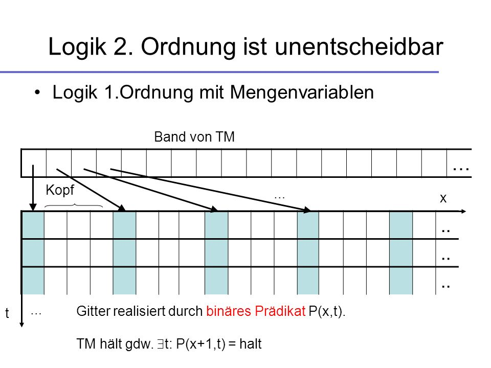 Unäre Prädikate in (schwacher)SiS Y(x) x Y X(Y) unentscheidbar (Logik 3.Ordnung)..
