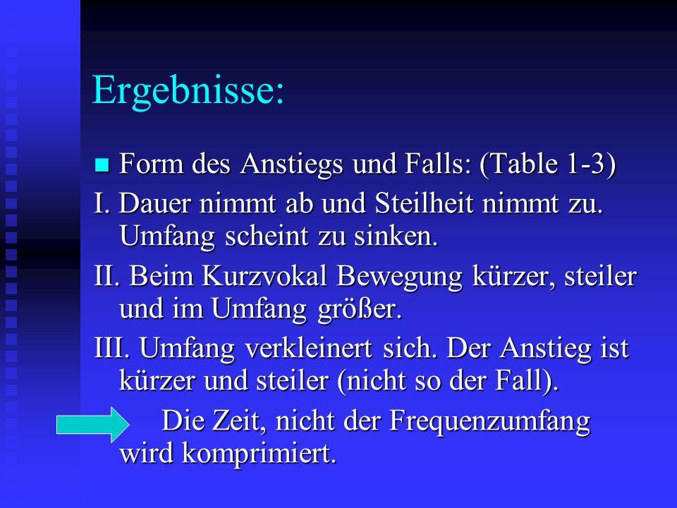 Ergebnisse: Form des Anstiegs und Falls: (Table 1-3) Form des Anstiegs und Falls: (Table 1-3) I.