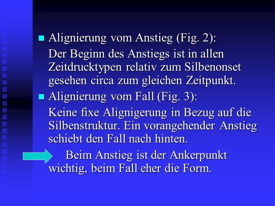 Alignierung vom Anstieg (Fig. 2): Alignierung vom Anstieg (Fig.
