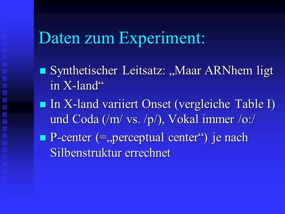 Daten zum Experiment: Synthetischer Leitsatz: Maar ARNhem ligt in X-land Synthetischer Leitsatz: Maar ARNhem ligt in X-land In X-land variiert Onset (vergleiche Table I) und Coda (/m/ vs.