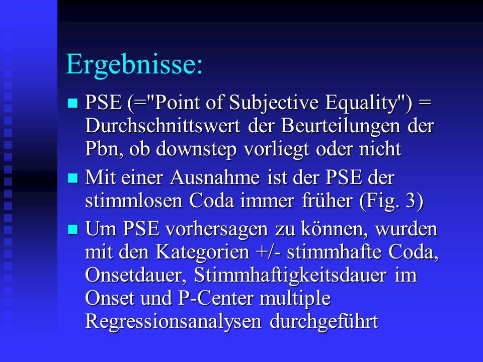 Ergebnisse: PSE (= Point of Subjective Equality ) = Durchschnittswert der Beurteilungen der Pbn, ob downstep vorliegt oder nicht PSE (= Point of Subjective Equality ) = Durchschnittswert der Beurteilungen der Pbn, ob downstep vorliegt oder nicht Mit einer Ausnahme ist der PSE der stimmlosen Coda immer früher (Fig.