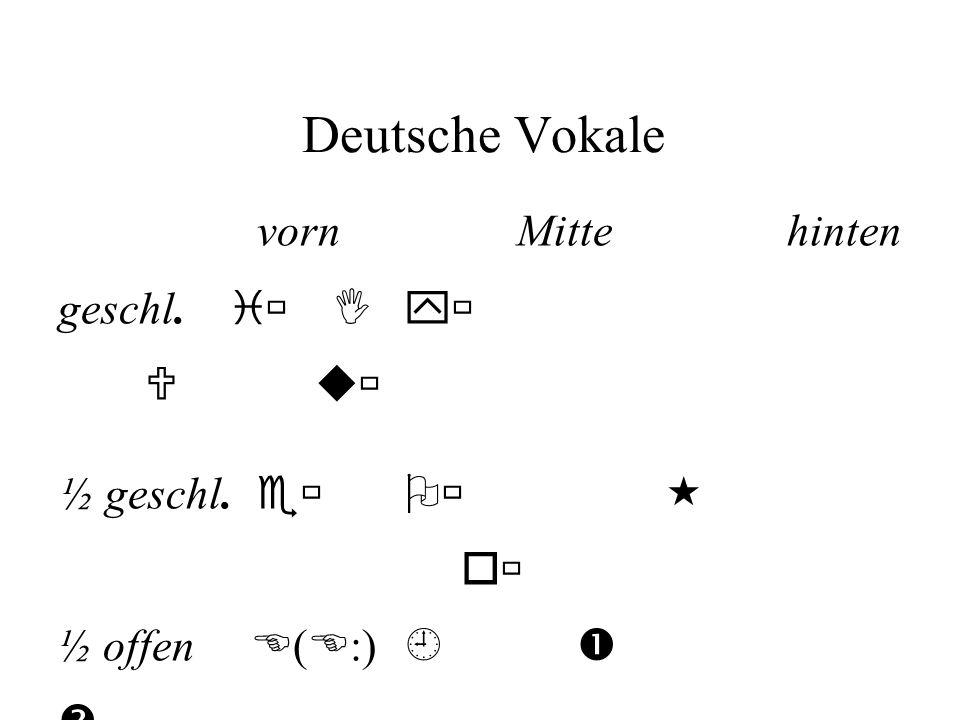 Deutsche Vokale vornMitte hinten geschl. i Iy U u ½ geschl. e o ½ offen E ( E :) offen