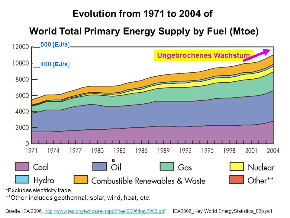 Quelle:e.g. /BINE_BE_1: Klima und Energie,1998, Abb3, p.3 Entwicklung des Weltenergieverbrauchs (in EJ) Nicht erfasst sind: Brennholz, Dung und andere