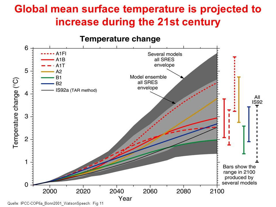 CO2, temperature, precipitation and sea level in the 21.th century All IPCC projections show that the atmospheric concentration of CO2 will increase significantly during the 21th century in the absence of climate change policies; Climate models project that the Earth will warm 1.4 to 5.8 °C between 1990 and 2100, with most land areas warming more than the global average; Precipitation will increase globally, with increases and decreases locally, with an increase in heavy precipitation events over most land areas; Sea level is projected to increase 8-88 cm between 1990 and 2100; Models project an increase in extreme weather events, e.g.