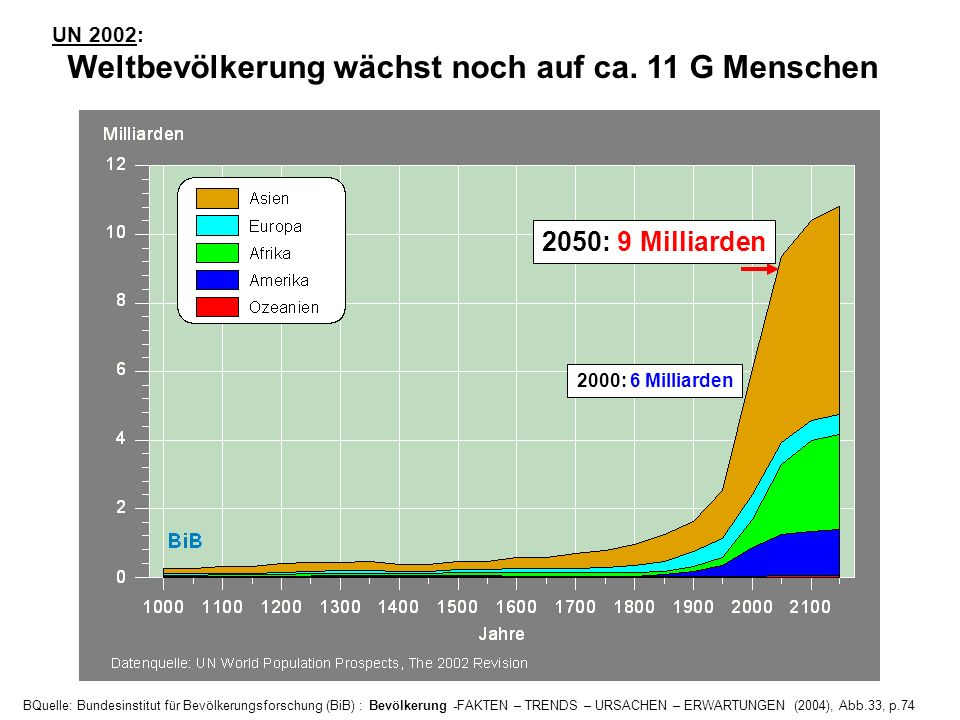 BQuelle: Bundesinstitut für Bevölkerungsforschung (BiB) : Bevölkerung -FAKTEN – TRENDS – URSACHEN – ERWARTUNGEN (2004), Abb.33, p.74 UN 2002: Weltbevölkerung wächst noch auf ca.