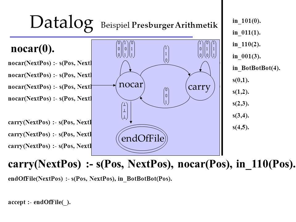 nocar(0). nocar(NextPos) :- s(Pos, NextPos), nocar(Pos), in_000(Pos). % 0+0+0 = 0+0 nocar(NextPos) :- s(Pos, NextPos), nocar(Pos), in_011(Pos). % 0+0+