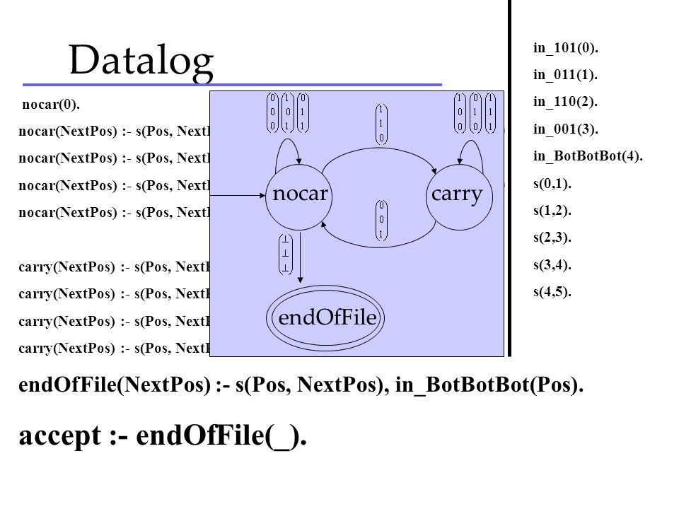 Datalog nocar(0). nocar(NextPos) :- s(Pos, NextPos), nocar(Pos), in_000(Pos). % 0+0+0 = 0+0 nocar(NextPos) :- s(Pos, NextPos), nocar(Pos), in_011(Pos)