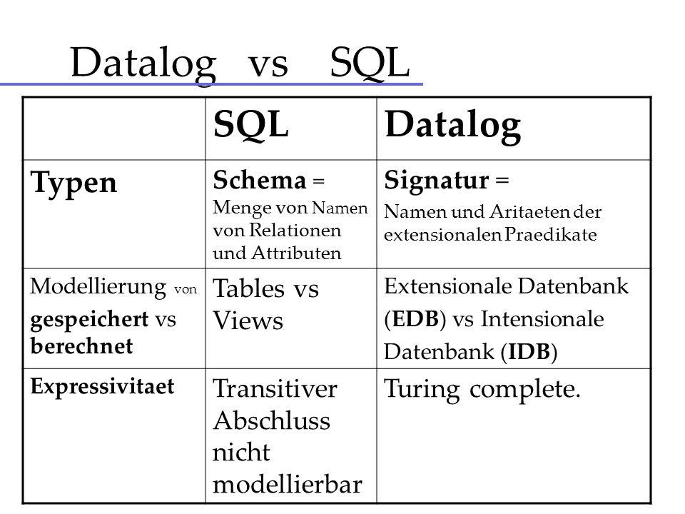 Datalog vs SQL SQLDatalog Typen Schema = Menge von Namen von Relationen und Attributen Signatur = Namen und Aritaeten der extensionalen Praedikate Mod