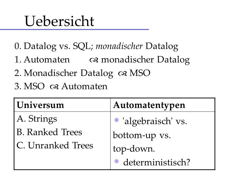 Datalog - formale Definition Ein Datalog Programm heisst monadisch, wenn alle intensionalen Praedikate Aritaet 1 haben.