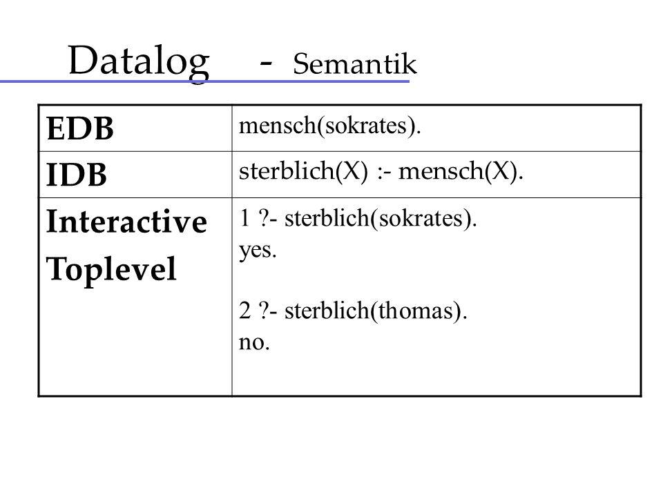 Datalog - Semantik EDB mensch(sokrates). IDB sterblich(X) :- mensch(X). Interactive Toplevel 1 ?- sterblich(sokrates). yes. 2 ?- sterblich(thomas). no
