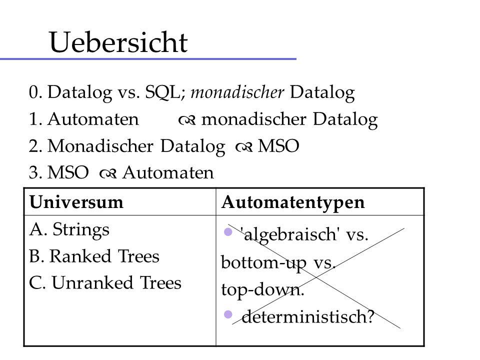 Datalog vs SQL SQLDatalog Typen Schema = Menge von Namen von Relationen und Attributen Signatur = Namen und Aritaeten der extensionalen Praedikate Modellierung von gespeichert vs berechnet Tables vs Views Extensionale Datenbank (EDB) vs Intensionale Datenbank (IDB) Expressivitaet Transitiver Abschluss nicht modellierbar Turing complete.