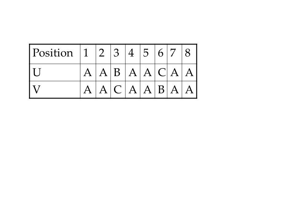 Position12345678 UAABAACAA VAACAABAA