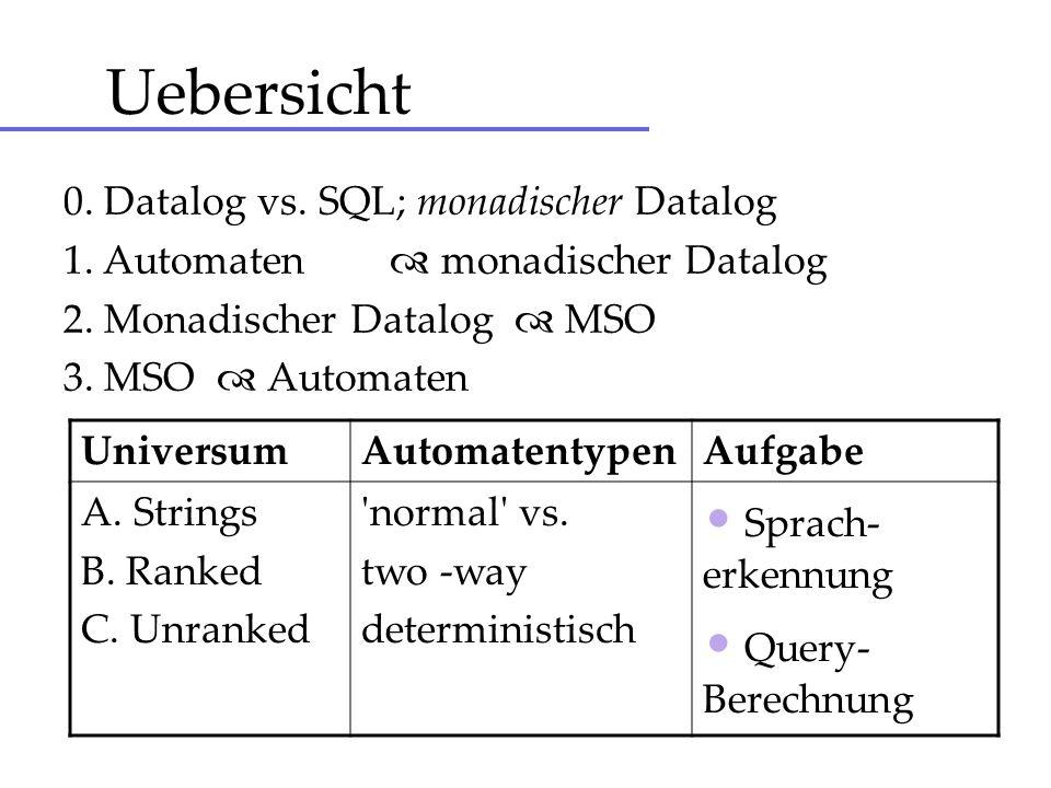 Datalog vs SQL SQL - tables Getraenke(gid, name, preis) Kunden(tid, tname, schuhgroesse) Konsum(gid, tid, menge, datum) ------------------------------------------------------------------------------------------------------------ SQL - views Kunde2(tid, kontonummer) Konsum2(name, preis, menge, datum, schuhgroesse) SELECT blahblah ----------------------------------------------------------------------------------------------------------- Datalog- Signatur (getraenk, kunde, konsum) ----------------------------------------------------------------------------------------------------------- kunde(17, hans, 46).