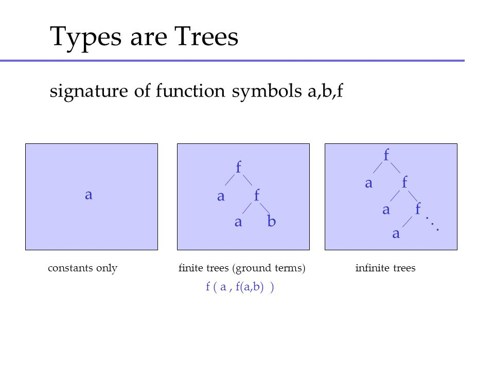 Types are Trees signature of function symbols a,b,f f a f a f a f a f a b a... constants only finite trees (ground terms) infinite trees f ( a, f(a,b)