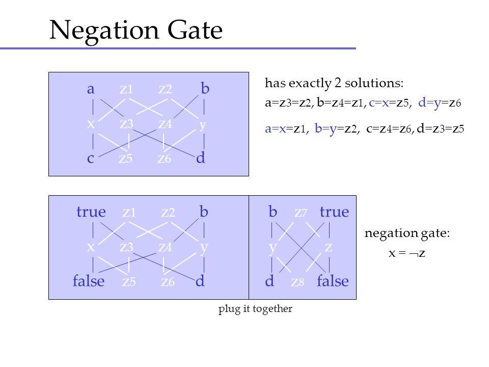 Negation Gate has exactly 2 solutions: a=z 3 =z 2, b=z 4 =z 1, c=x=z 5, d=y=z 6 a=x=z 1, b=y=z 2, c=z 4 =z 6, d=z 3 =z 5 a z 1 z 2 b x z 3 z 4 y c z 5