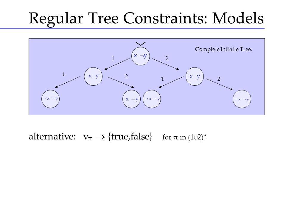 Regular Tree Constraints: Models 1 1 1 2 2 2 Complete Infinite Tree. x y x y x y x y x y x y x y x y x y alternative: v {true,false} for π in (12)* π