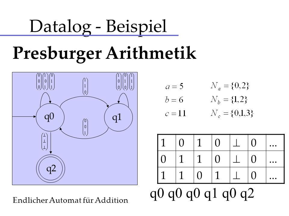Datalog - Beispiel q0 q1 q2 Endlicher Automat für Addition Presburger Arithmetik 1010 0... 0110 0... 1101 0... q0 q0 q0 q1 q0 q2